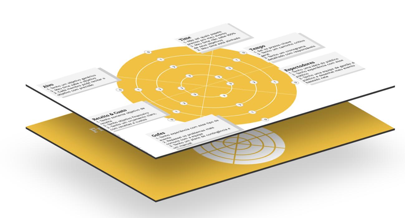 Framework TARGET: faça uma autoavaliação da sua capacidade de organizar seu evento.